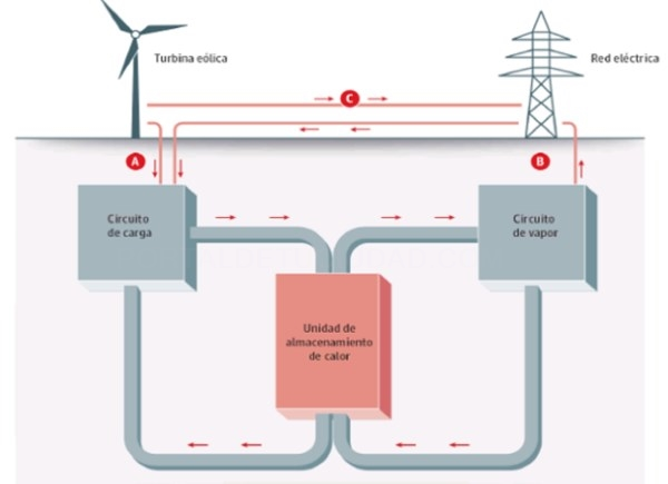 EL CALOR DE LAS PIEDRAS SE TRANSFORMA EN ELECTRICIDAD