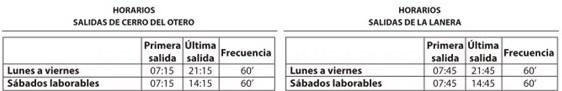 Frecuencias Linea 5