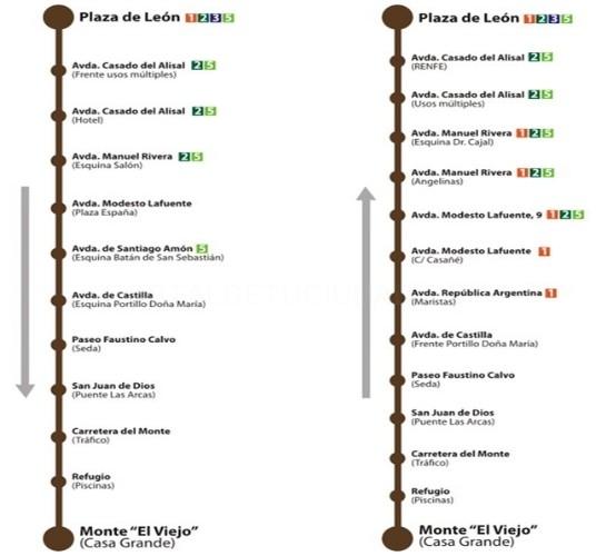 Recorrido Linea 6