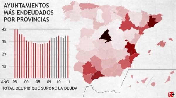 EL AYUNTAMIENTO DE PALENCIA SE SITúA COMO EL SEGUNDO CON MENOR DEUDA DE TODA CASTILLA Y LEóN