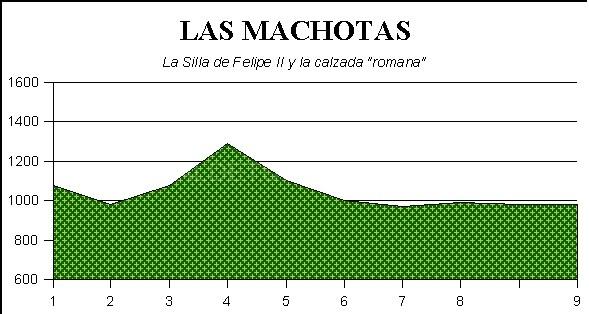 Rutas por las Machotas