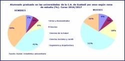 EL ALUMNADO DE LAS UNIVERSIDADES VASCAS DISMINUYO EN EL CURSO 2016/17 POR TERCER ANO CONSECUTIVO