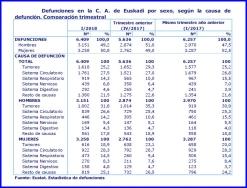 EN EL PRIMER TRIMESTRE DE ESTE ANO AUMENTARON LAS DEFUNCIONES EN UN 2,4%