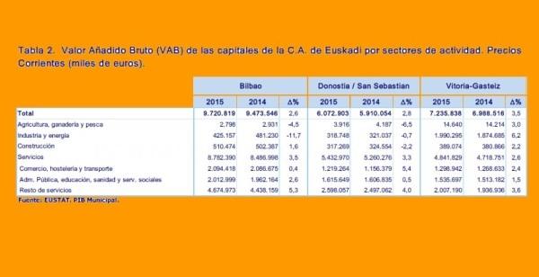 VALOR AñADIDO BRUTO (VAB) DE LAS CAPITALES DE LA C.A. DE EUSKADI POR SECTORES DE ACTIVIDAD