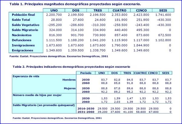 ESCENARIOS DEMOGRáFICOS