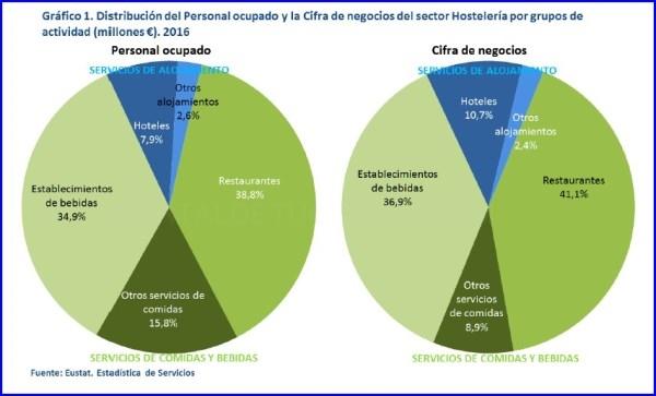 La cifra de negocios del sector de hostelería en Euskadi aumentó un 7,7% en el año 2016
