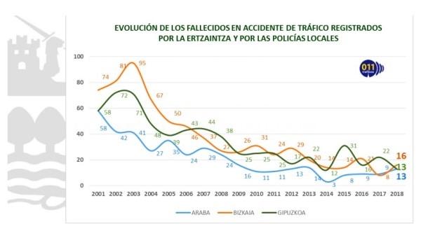 EVOLUCIóN DE FALLECIMIENTOS EN ACCIDENTES DE TRáFICO