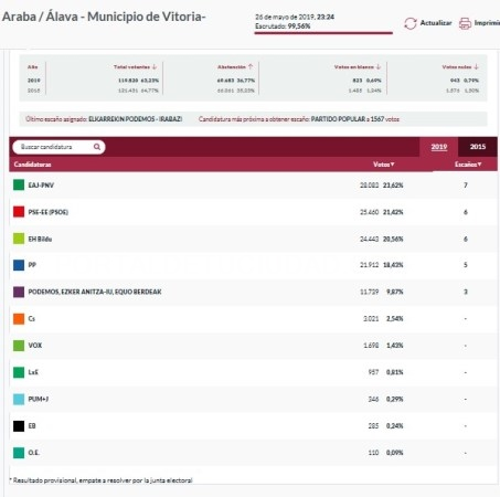 CON EL 99,5% ESCRUTADO EL PNV ES LA LISTA MAS VOTADA EN EL AYUNTAMIENTO DE VITORIA-GASTEIZ