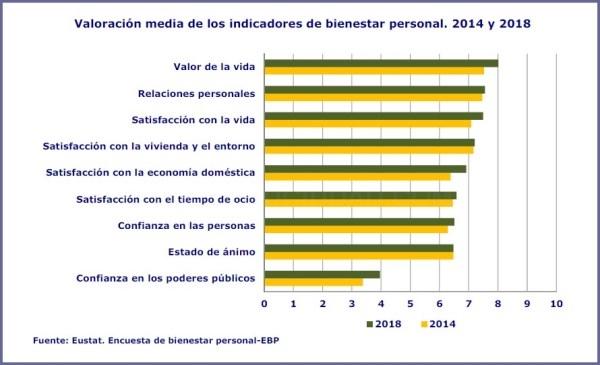 VALORACIóN MEDIA DE INDICADORES DE BIENESTAR PERSONAL
