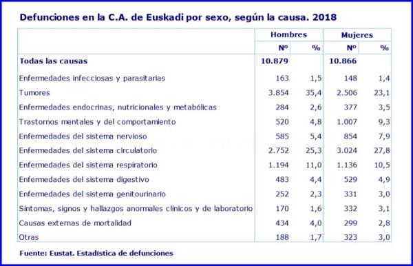 EN EL 2018 AUMENTARON UN 0,5€ LOS FALLECIMIENTOS EN EUSKADI