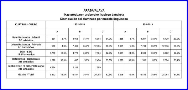 374.400 ALUMNOS Y ALUMNAS INICIAN EL CURSO ESCOLAR EN EUSKADI