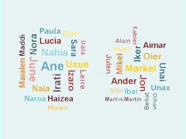Ane y Markel los nombres más frecuentes en Euskadi