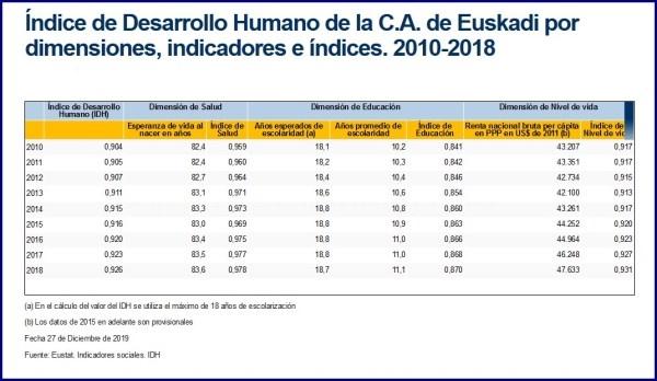 EUSKADI MEJORA DOS PUESTOS EN LA CLASIFICACIóN DE PAíSES DEL INDICE DE DESARROLLO HUMANO EN 2018
