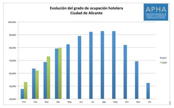 LA CIUDAD DE ALICANTE ALCANZó UNA CIFRA RéCORD EN ABRIL CON UNA TASA DE OCUPACIóN HOTELERA DEL 79,8%