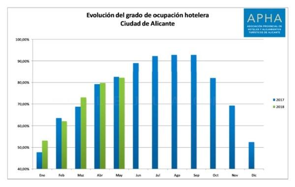 La tasa de ocupación hotelera en la ciudad de Alicante sube en mayo hasta el 82,1%, cerca de su mejor registro para este mes