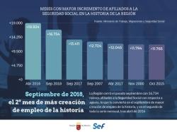 La Región ganó casi 17.000 trabajadores en el septiembre de mayor creación de empleo de su historia.