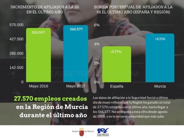LA AFILIACIóN AL CIERRE DE MAYO SITúA EN 27.500 LOS EMPLEOS CREADOS EN LA REGIóN EL úLTIMO AñO