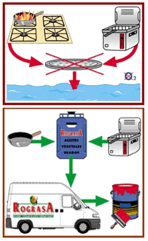 contenedores de aceites en mérida