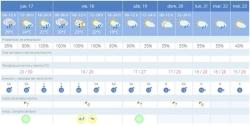 La AEMET activa el nivel de aviso amarillo por lluvias y tormentas este viernes