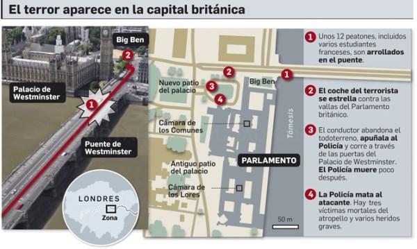 Al menos cinco muertos y casi cuarenta heridos en un atentado junto al Parlamento británico