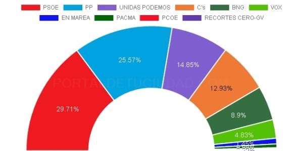 Resultado histórico para los socialistas en Santiago