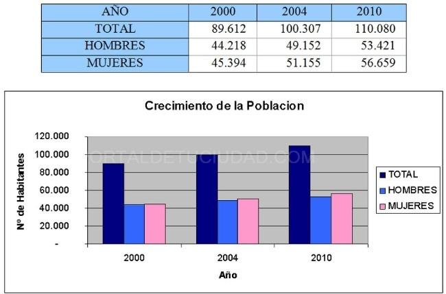 Graficos demograficos Alcobendas 2000 - 2010