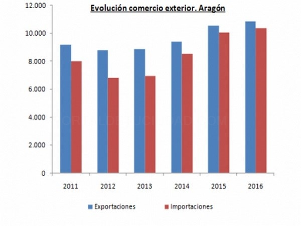 Las exportaciones de la Comunidad Autónoma de Aragón en 2016 baten un récord histórico con un valor de 10.865,8 millones de euros