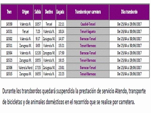 ADIF EJECUTA OBRAS PARA LA SUPRESIóN DE 7 LIMITACIONES TEMPORALES DE VELOCIDAD EN LA LíNEA ZARAGOZA-TERUEL-SAGUNTO