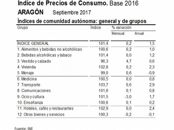 LA TASA DE INFLACIóN EN SEPTIEMBRE DE 2017 SE SITUó EN EL 1,5% ANUAL EN ARAGóN Y EN EL 1,8% EN ESPAñA