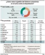 La mitad de los castellanos y leoneses cuestiona la política de la Junta contra la despoblación