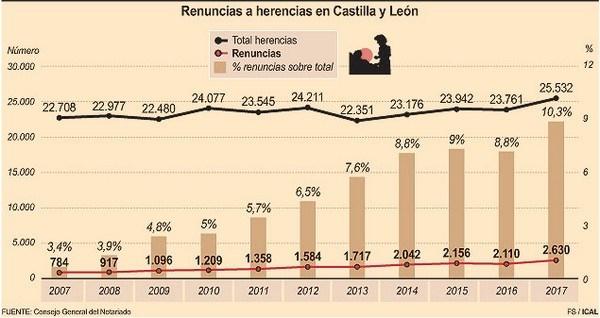 F. S. /ICAL - RENUNCIAS A HERENCIAS EN CASTILLA Y LEóN