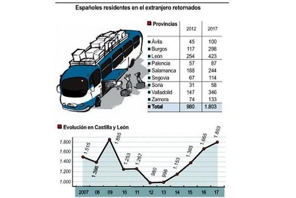 ICAL - ESPAñOLES RESIDENTES EN EL EXTRANJERO RETORNADOS