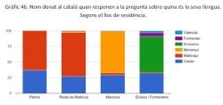 Quasi un 70% de balears s'estimen més sa denominació de mallorquí, menorquí o eivissenc per referir-se an es nom de sa llengua