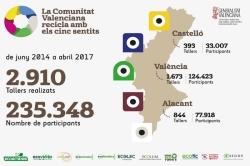 Más de 235.000 personas han participado en los talleres del proyecto Recicla con los Cinco Sentidos de la Generalitat Valenciana