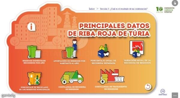Los vecinos y vecinas de Riba-roja ya pueden consultar las cifras de recogida de residuos del municipio