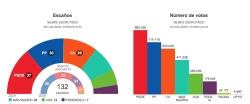 RESULTADOS DE LAS ELECCIONES A LA COMUNIDAD DE MADRID 2019