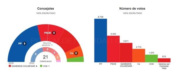 RESULTADOS ELECTORALES DE LAS ELECCIONES MUNICIPALES EN COLMENAR VIEJO