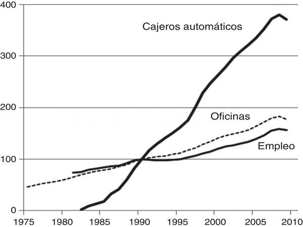 El incremento de cajas de ahorro durante la expansión no tuvo efectos en el crecimiento económico regional
