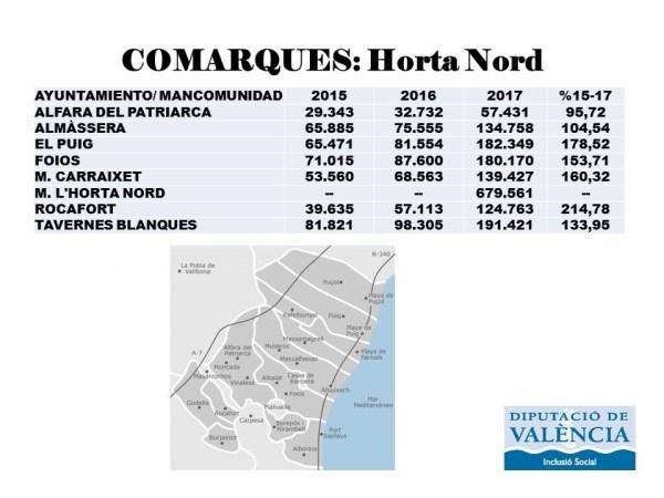 Horta Nord recibirá 1,7 millones de euros del nuevo Modelo de Servicios Sociales
