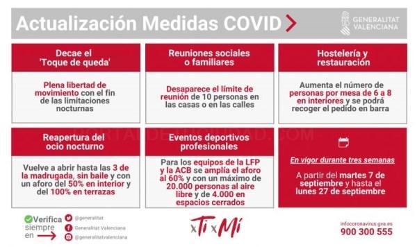 Las nuevas medidas COVID-19, vigentes hasta el 27 de septiembre, incluyen el fin del toque de queda en la Comunidad Valenciana