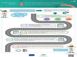 Toda la información sobre ayudas públicas a empresas del sector TIC en una oficina 'online'